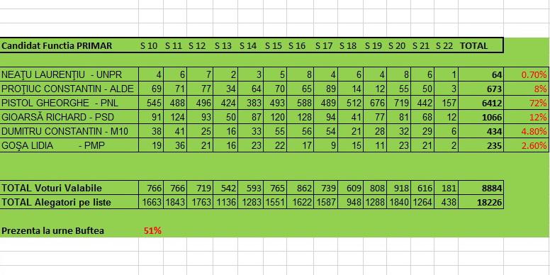 rezultate alegeri 2016 buftea-primarie