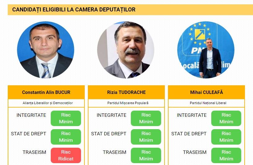 candidati_ilfov_2016-1