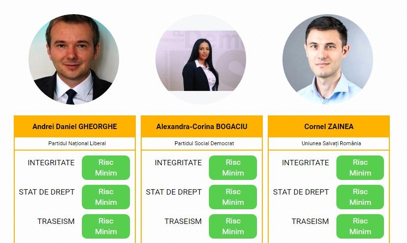 candidati_ilfov_2016-2