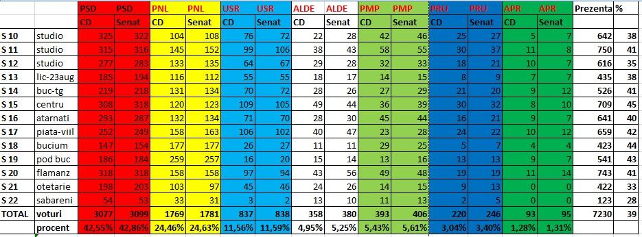 Buftea: Rezultate alegeri parlamentare 2016