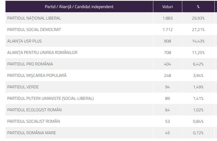 Analiza alegerilor parlamentare 2020 Buftea